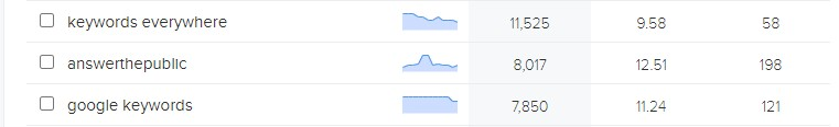 Ranking Videos on the 1st page of YouTube.com